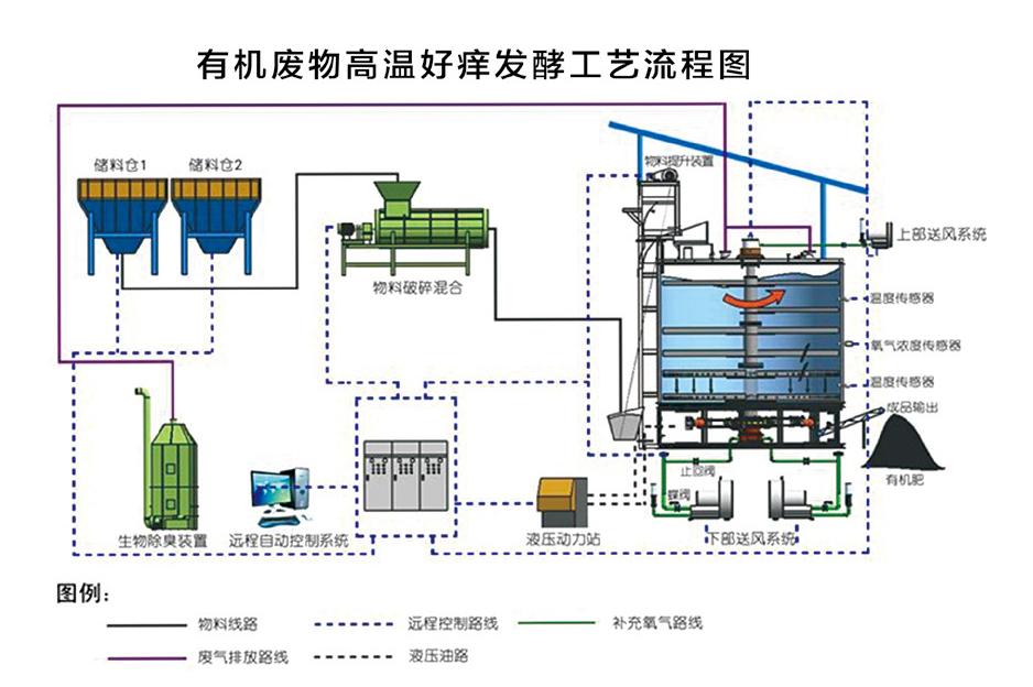 立式发酵机